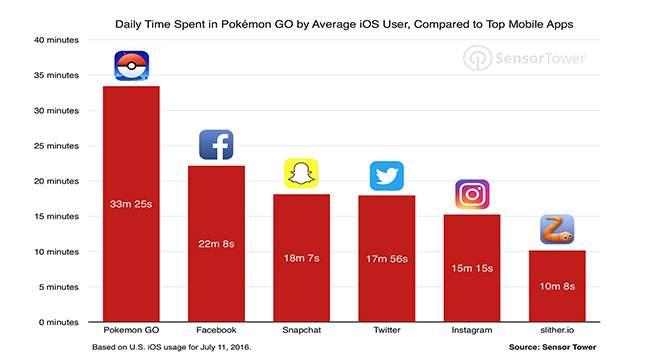 Tempo gasto por dia no Pokemon GO em comparação com outros apps